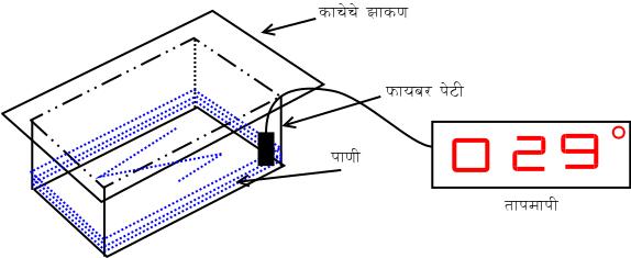 सौर ऊर्जेचे मापनासाठी प्रयोग रचना